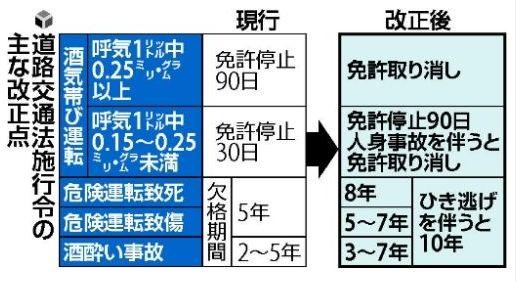 酒気帯び厳罰化.JPG