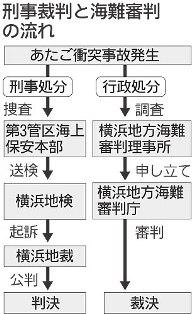 海難審判刑事裁判.jpg